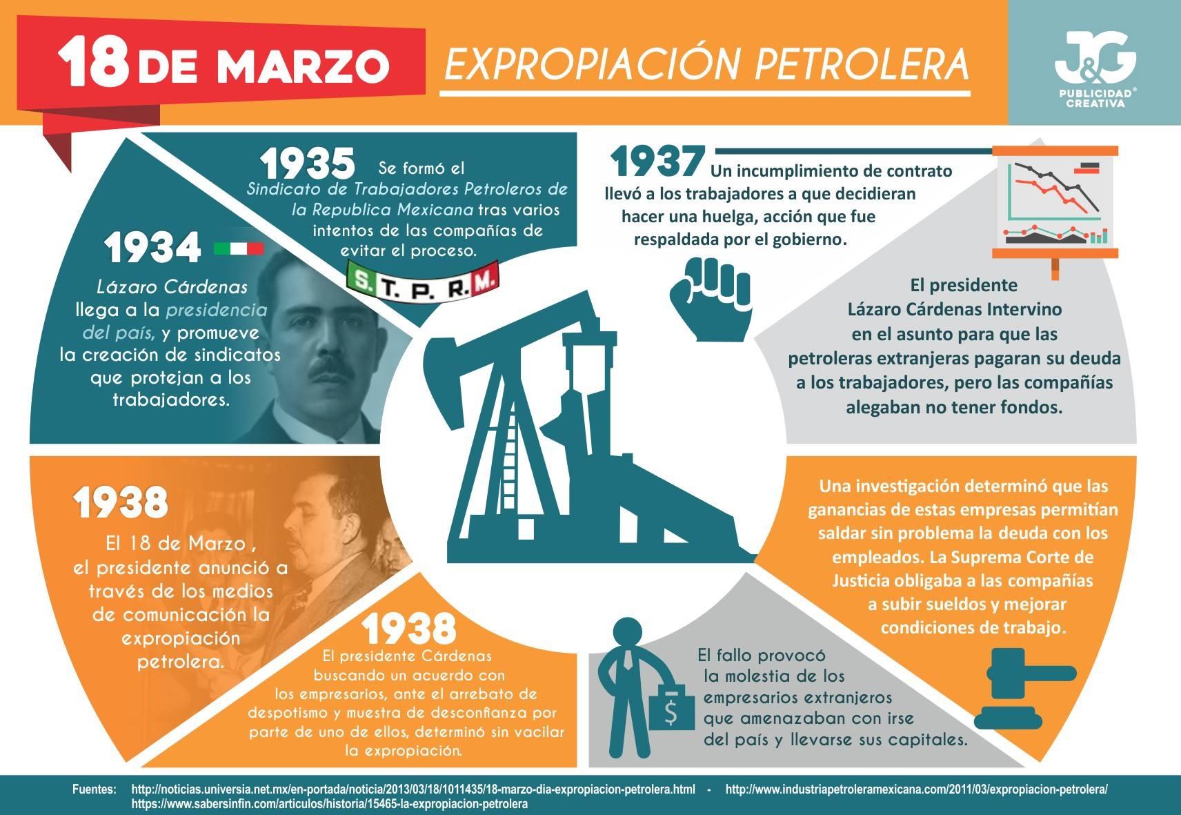 18 de marzo - Día de la expropiación petrolera 2018