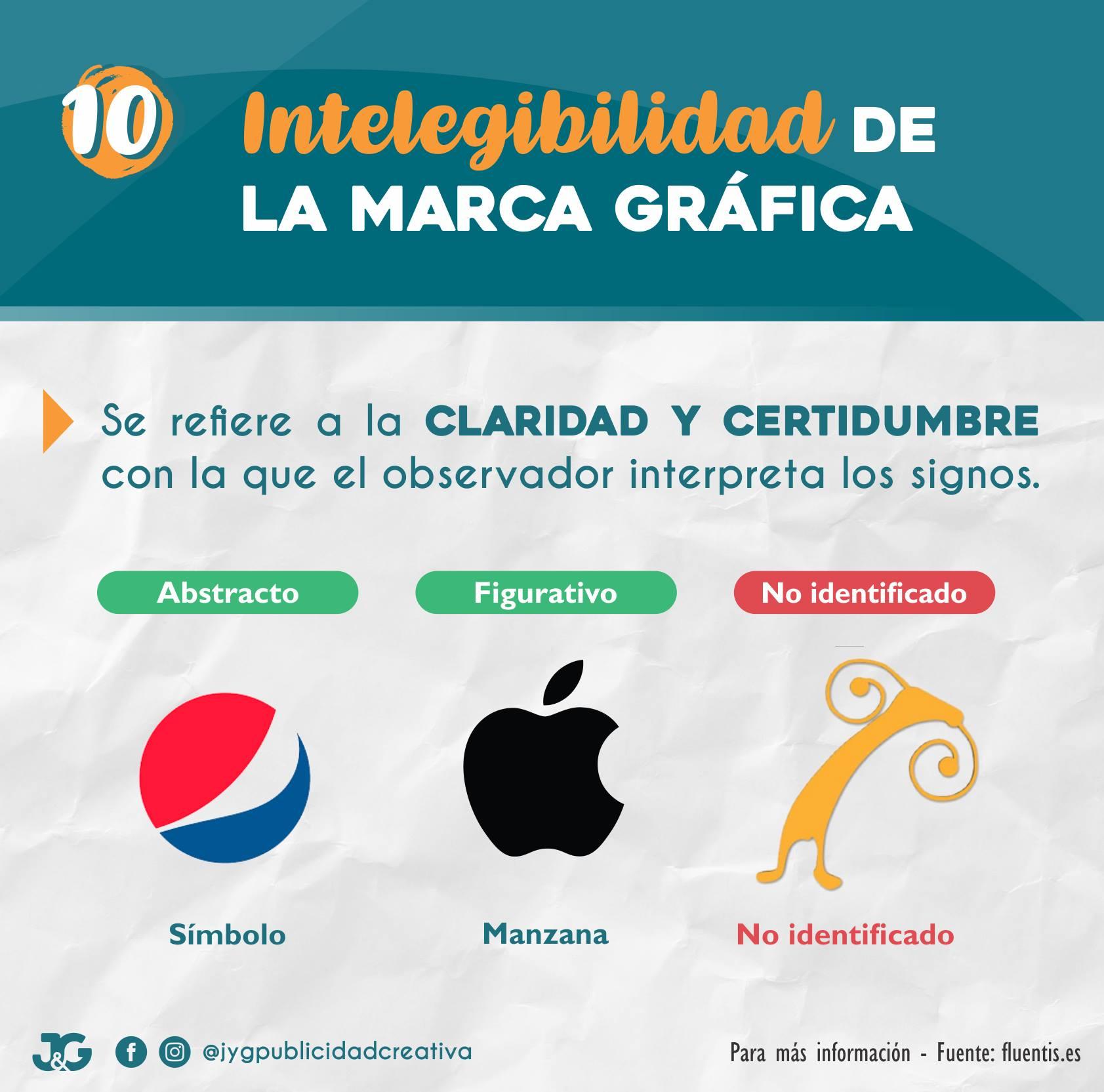 10 - Intelegibilida de la marca gráfica - JyG