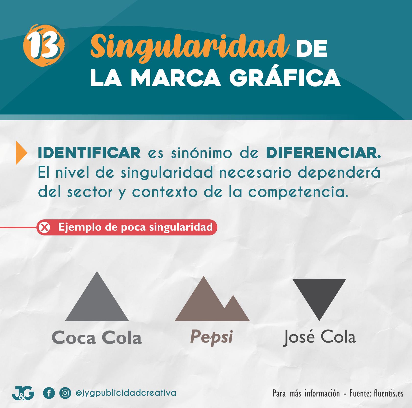 13 - Singularidad de la marca gráfica